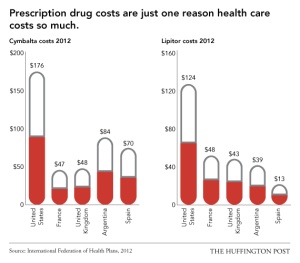 USExceptionalism_DrugCosts