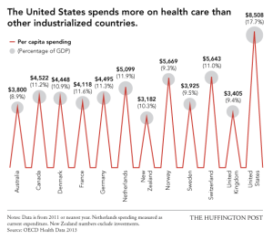 USExceptionalism_HealthCareCosts