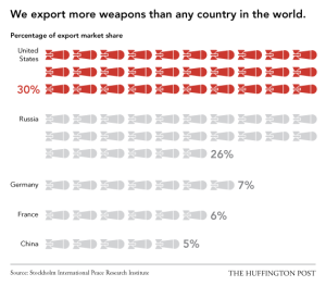 USExceptionalism_WeaponExports