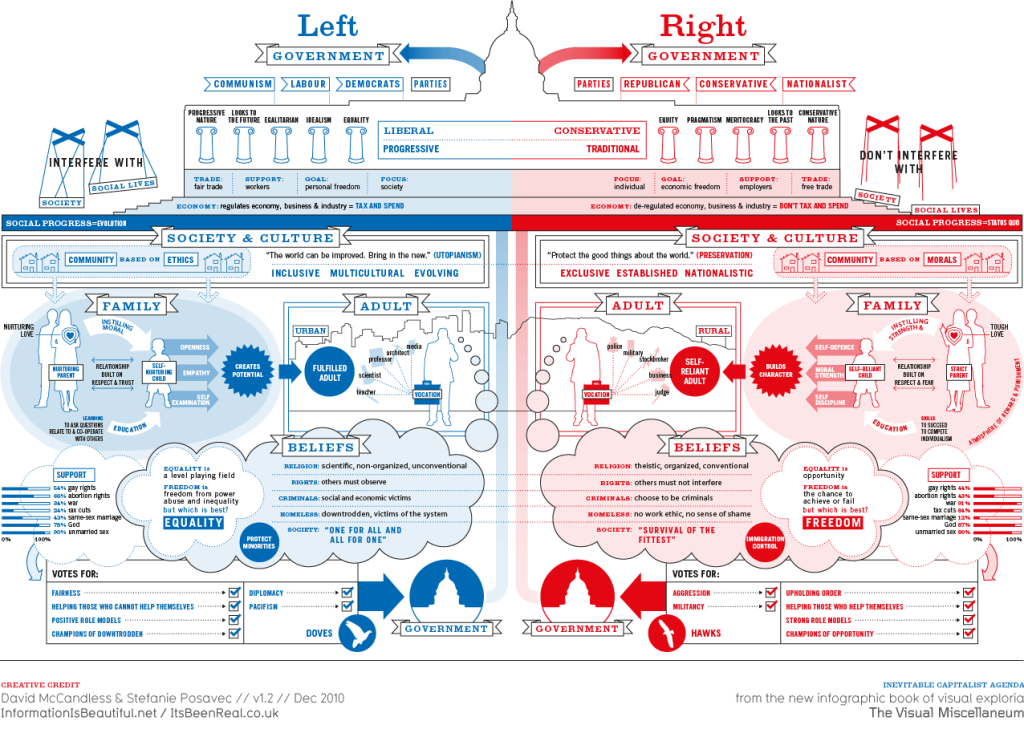 Left vs Right USA