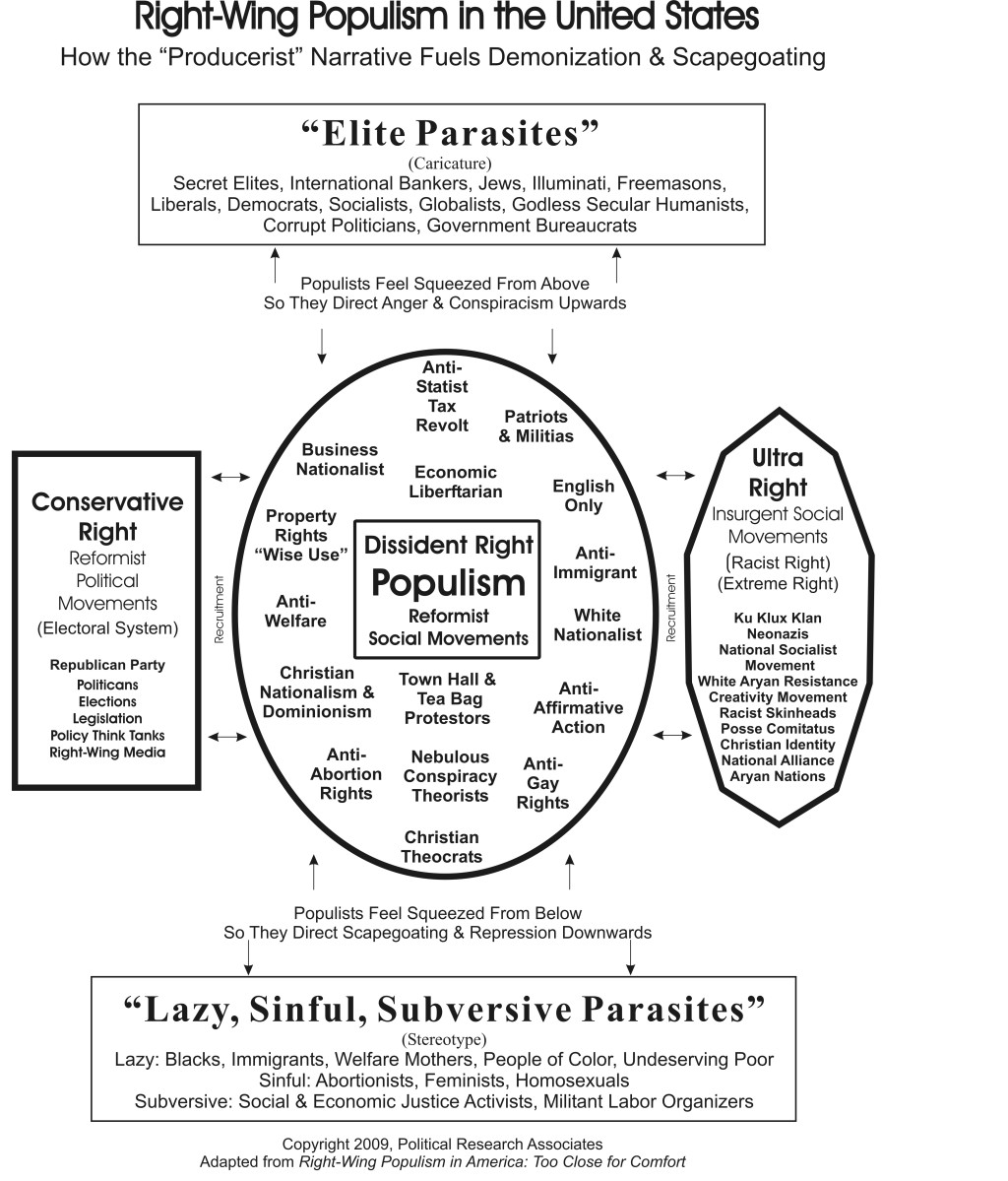 Populism Overview