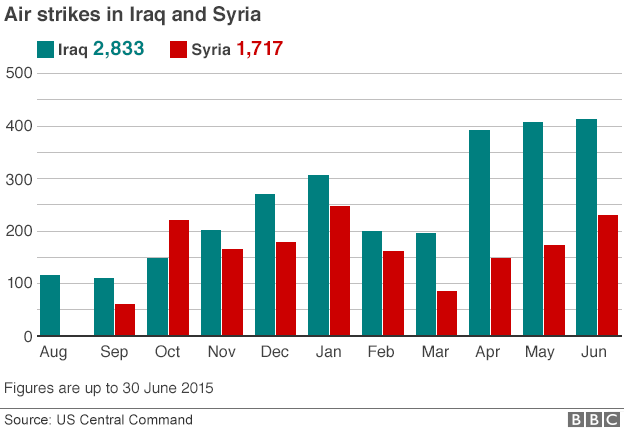 _84000121_iraq_syria_airstrikes_monthly_624_2015_30jun