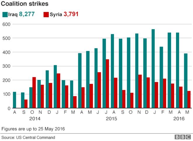 _89805018_iraq_syria_airstrikes_monthly_624_25_05_16